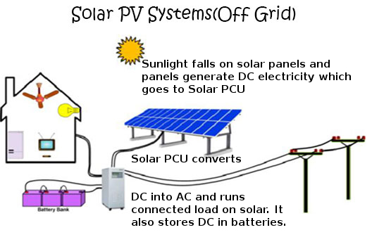 how an off grid solar pv power system works in india this is for rh capitalsolars weebly com dc wiring diagram solar system installing an off grid system has become the number one priority for most of us living in some remote parts of the world this is because it completely